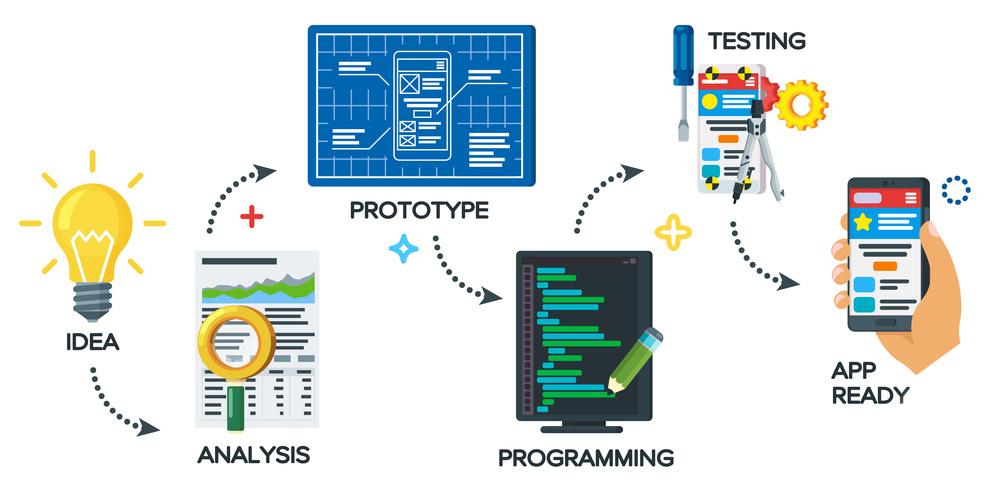 Mobile Application Development Approach